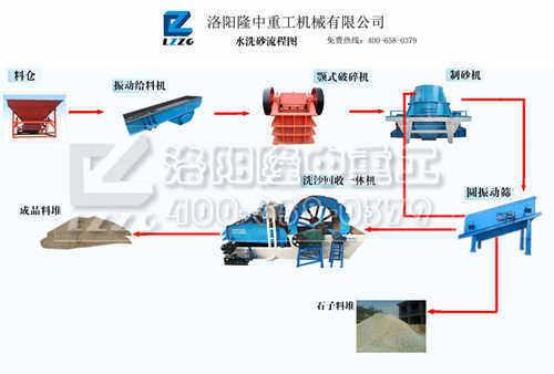 828s振动筛洗石机搭配使用常用于湿法生产线